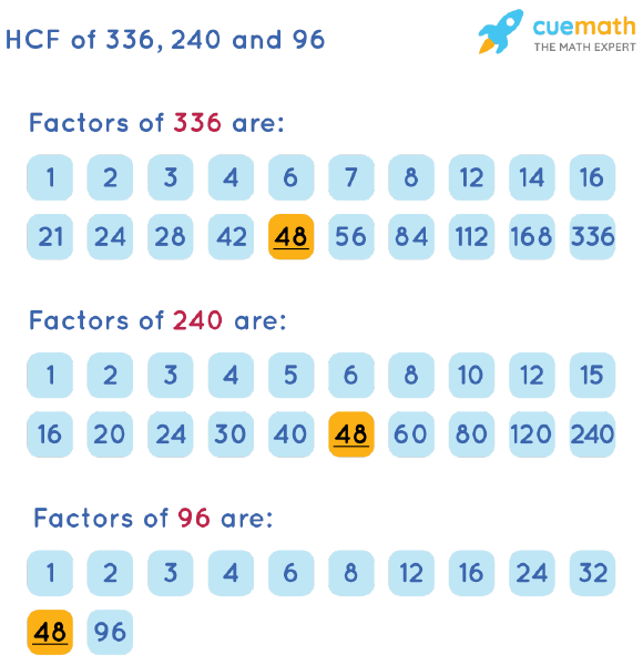 HCF of 336, 240 and 96 by Listing Common Factors