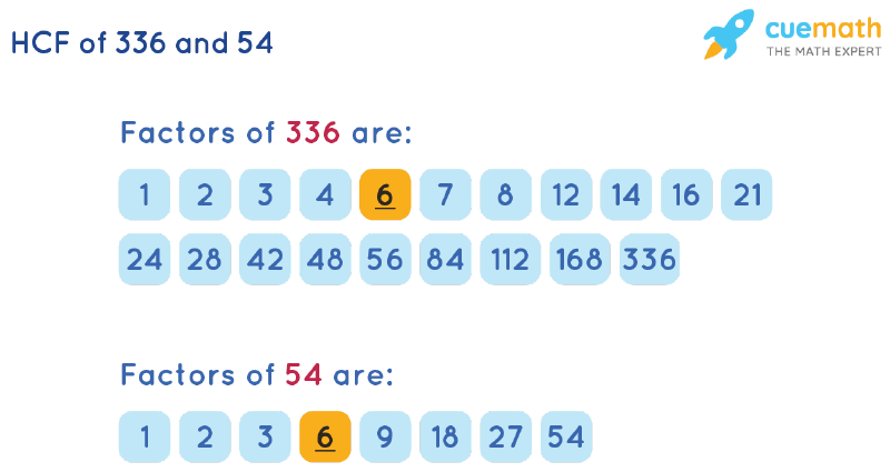 HCF of 336 and 54 by Listing Common Factors