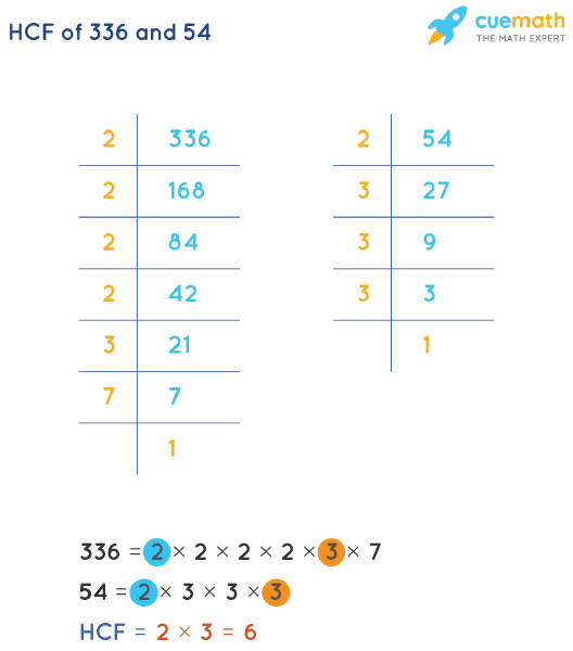 HCF of 336 and 54 by Prime Factorization