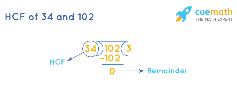 HCF of 34 and 102 by Long Division
