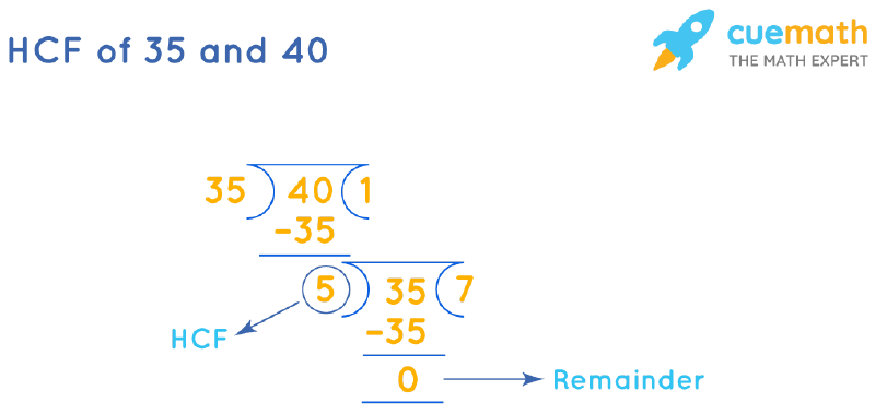 HCF of 35 and 40 by Long Division