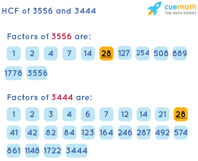 HCF of 3556 and 3444 by Listing Common Factors