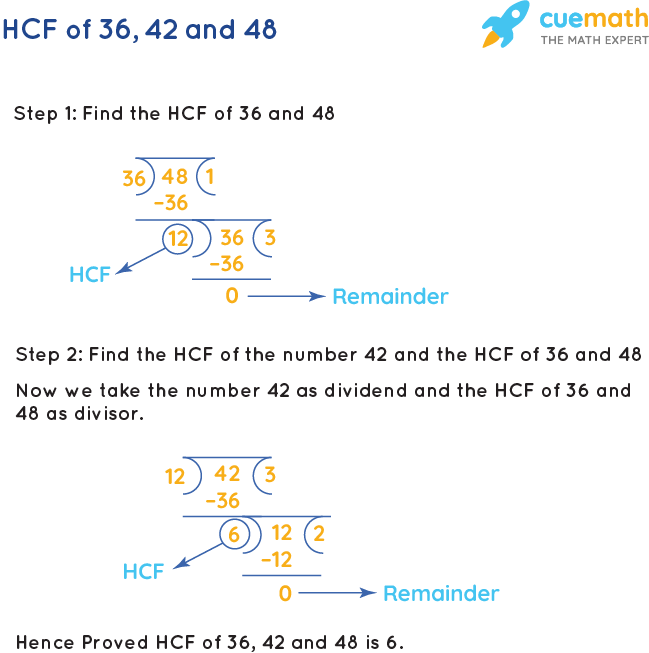 HCF of 36, 42 and 48 by Long Division
