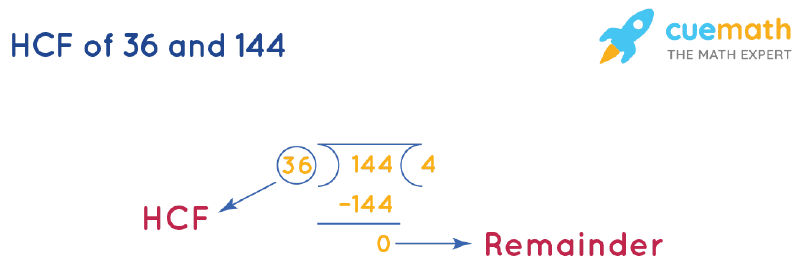 HCF of 36 and 144 by Long Division