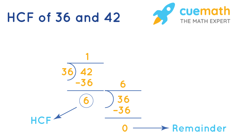 HCF of 36 and 42 by Long Division