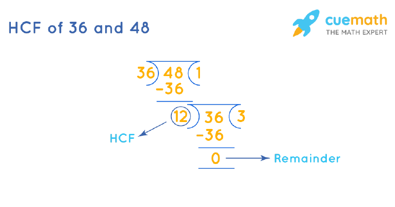 HCF of 36 and 48 by Long Division