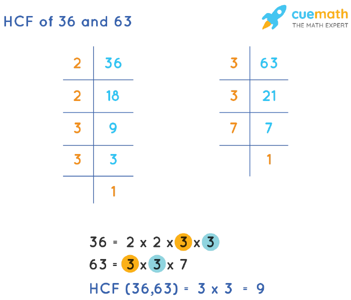 HCF of 36 and 63 by Prime Factorization