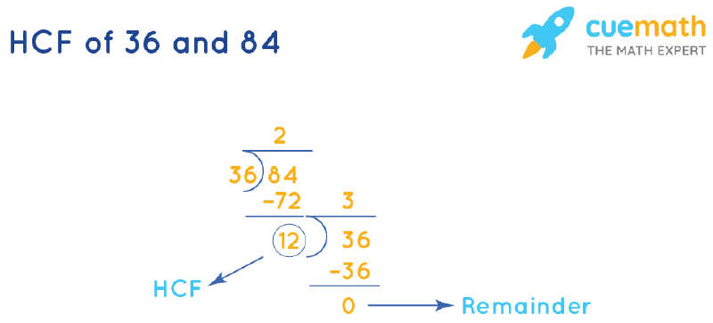 HCF of 36 and 84 by Long Division