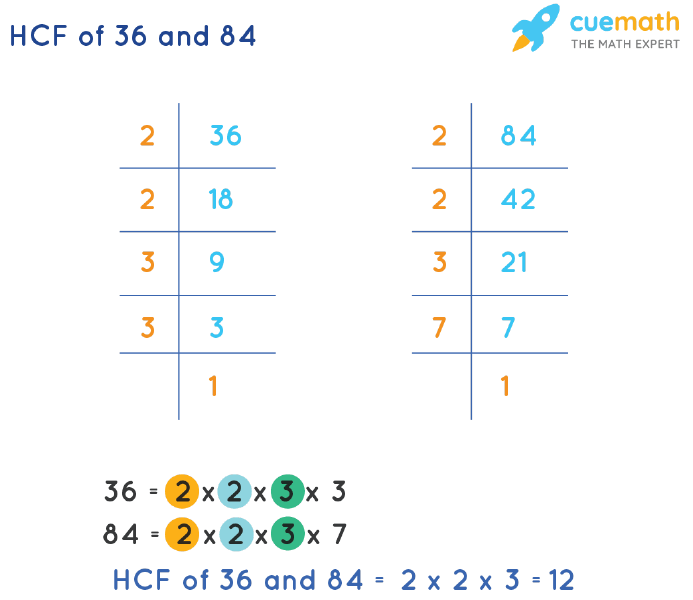 HCF of 36 and 84 by Prime Factorization