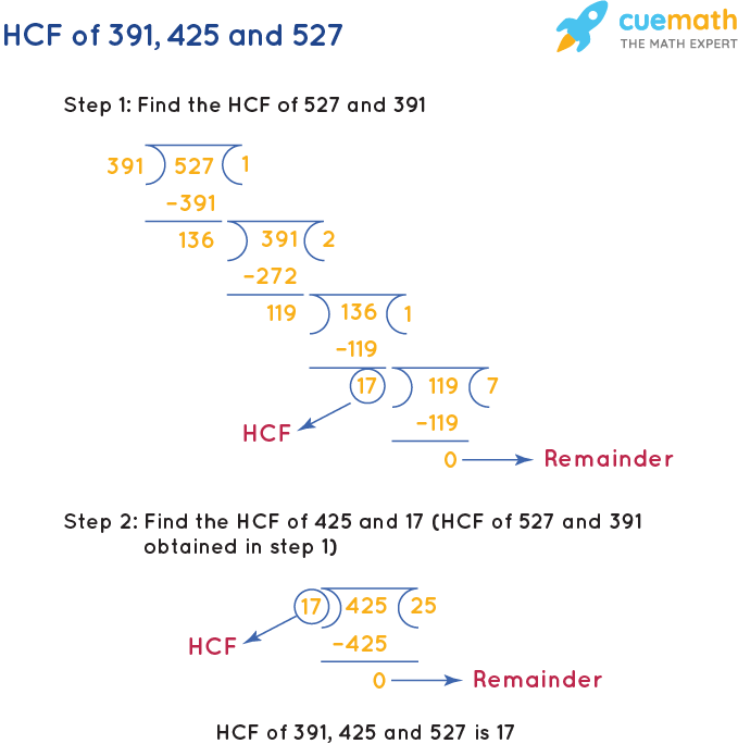 HCF of 391, 425 and 527 by Long Division