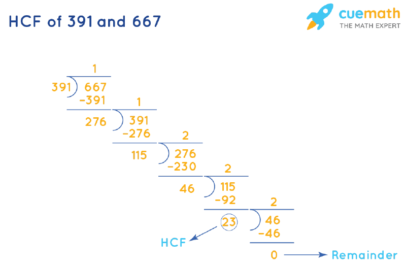 HCF of 391 and 667 by Long Division