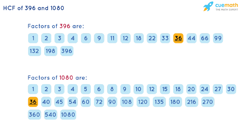 HCF of 396 and 1080 by Listing Common Factors