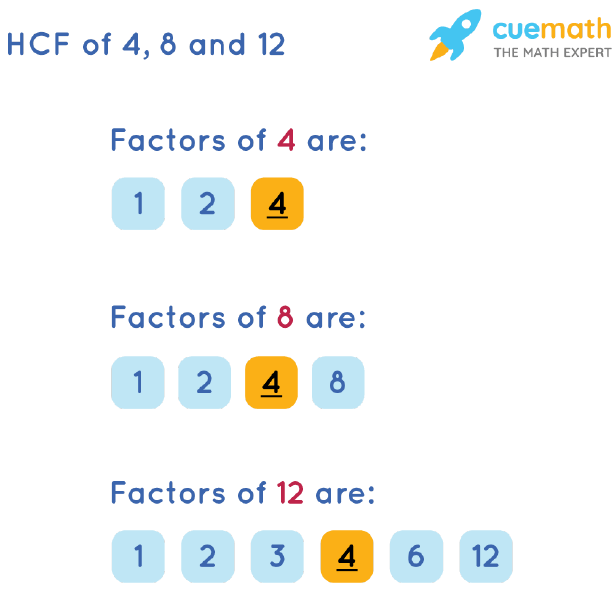 HCF of 4, 8 and 12 by Listing Common Factors