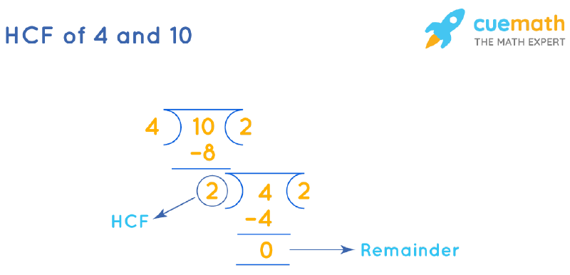 HCF of 4 and 10 by Long Division