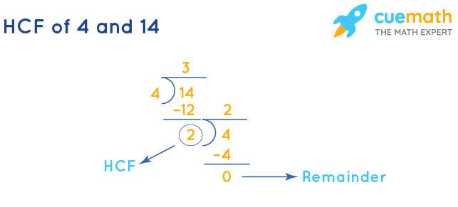 HCF of 4 and 14 by Long Division