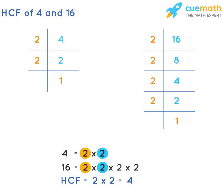 HCF of 4 and 16 by Prime Factorization
