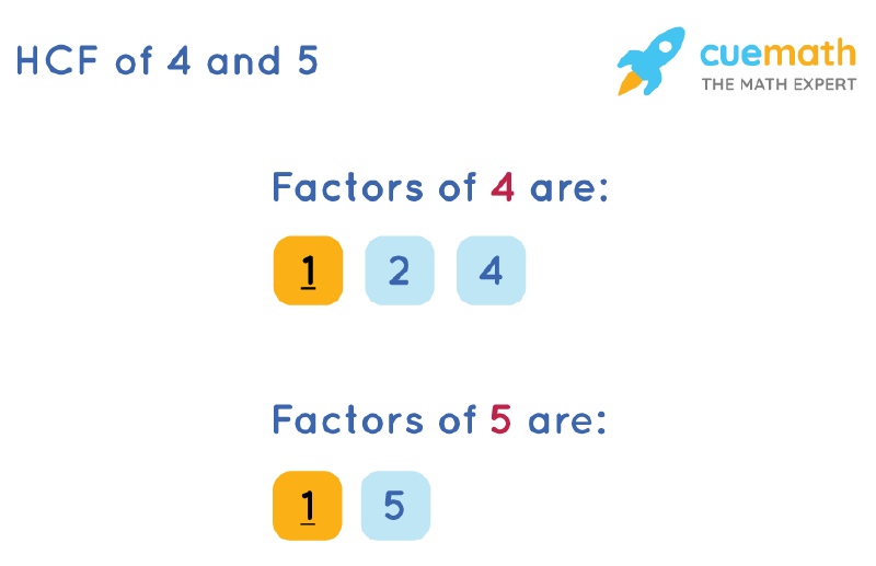 HCF of 4 and 5 by Listing Common Factors