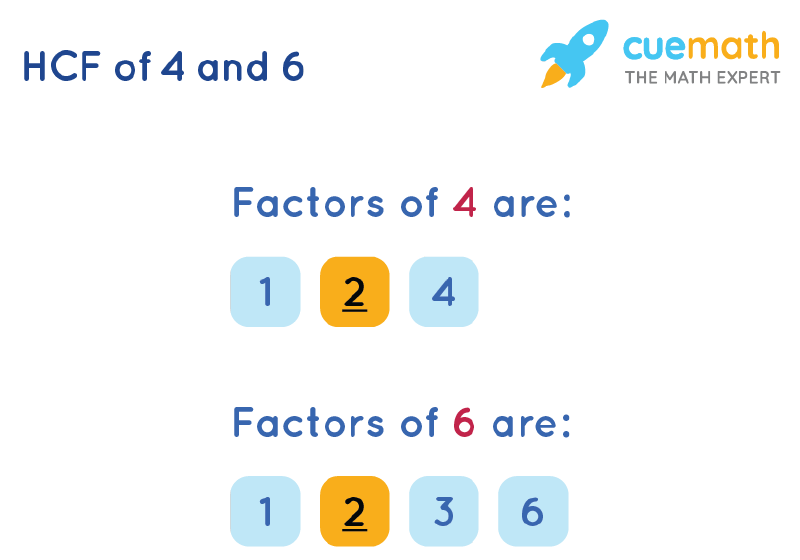 HCF of 4 and 6 by Listing Common Factors