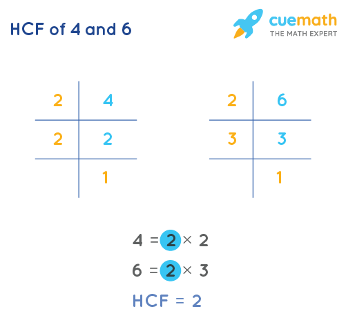 HCF of 4 and 6 by Prime Factorization