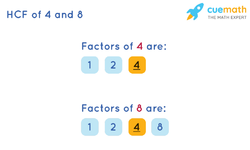 HCF of 4 and 8 by Listing Common Factors