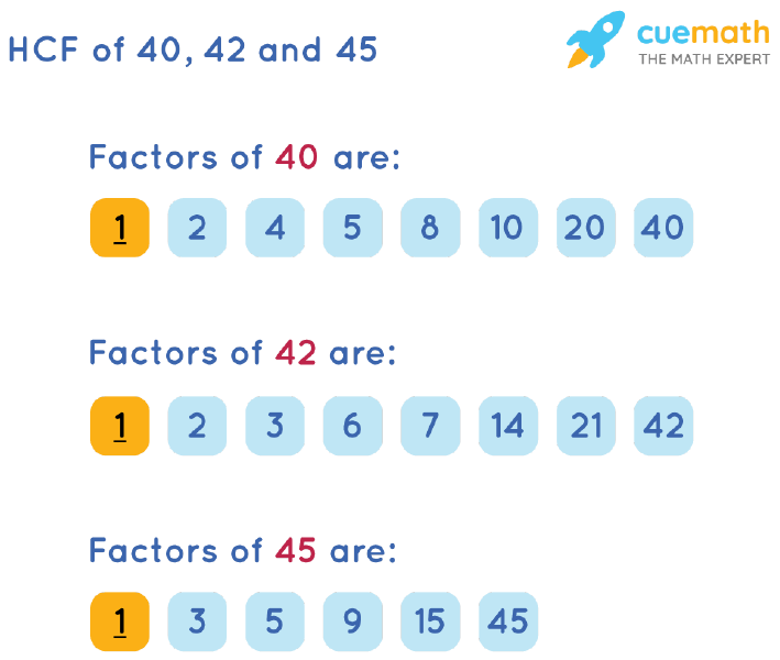 HCF of 40, 42 and 45 by Listing Common Factors