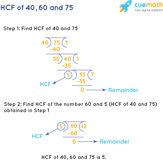 HCF of 40, 60 and 75 by Long Division