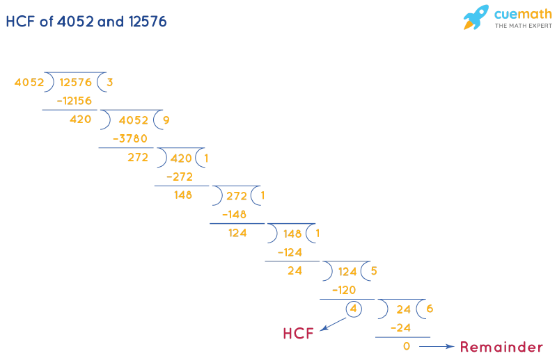 HCF of 4052 and 12576 by Long Division