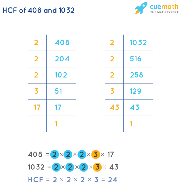 HCF of 408 and 1032 by Prime Factorization