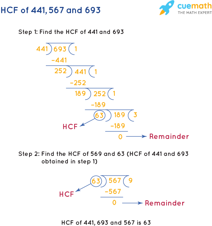 HCF of 441, 567 and 693 by Long Division