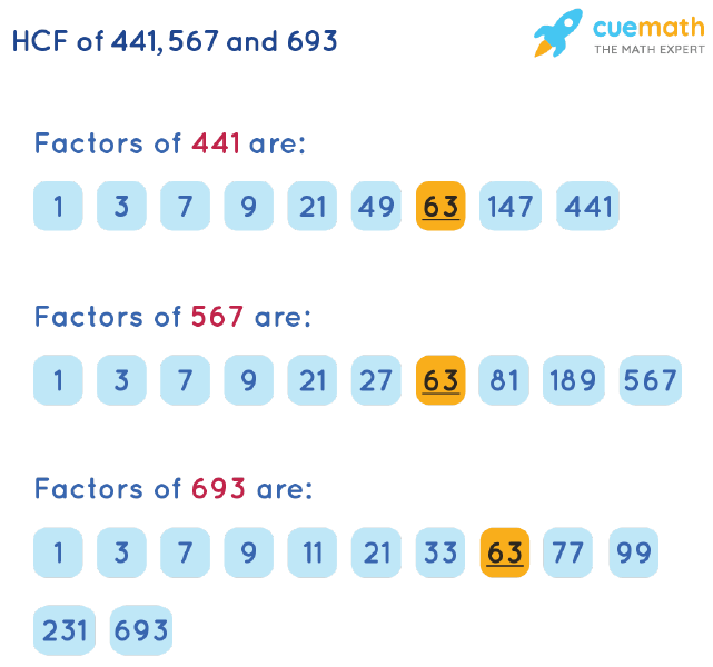 HCF of 441, 567 and 693 by Listing Common Factors