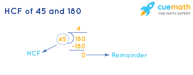 HCF of 45 and 180 by Long Division