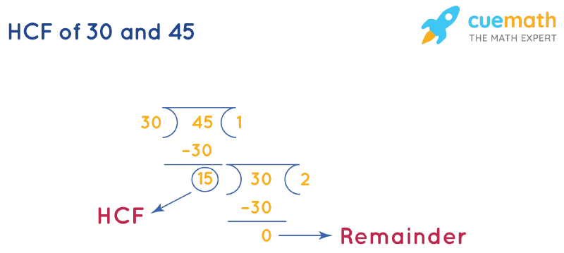 HCF of 45 and 30 by Long Division