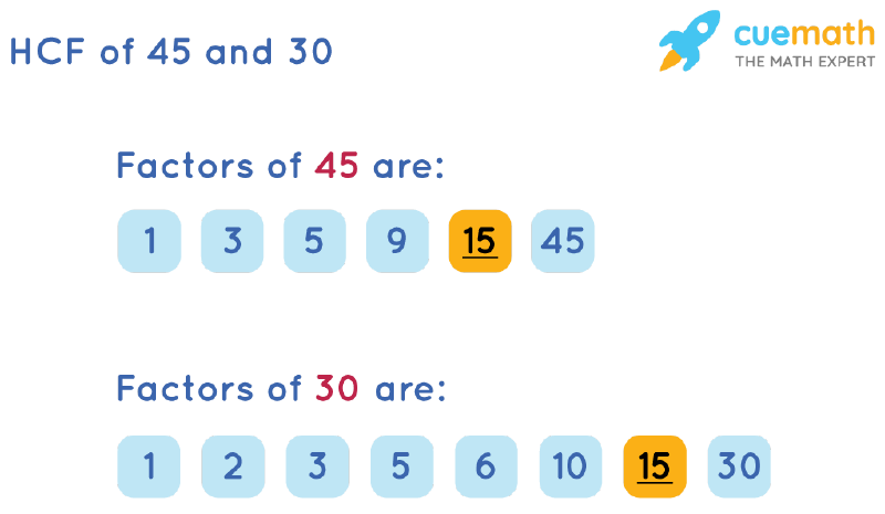 HCF of 45 and 30 by Listing Common Factors