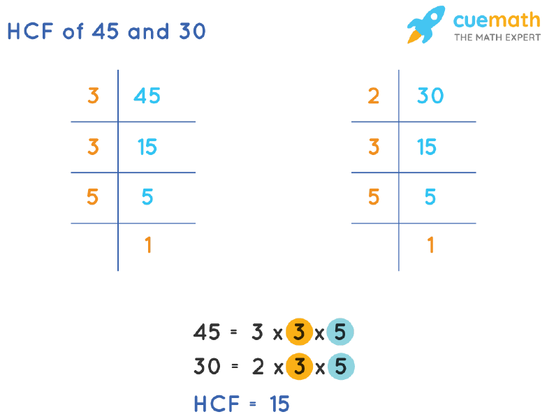 HCF of 45 and 30 by Prime Factorization