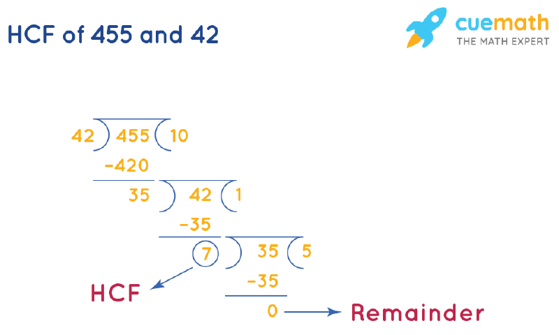 HCF of 455 and 42 by Long Division