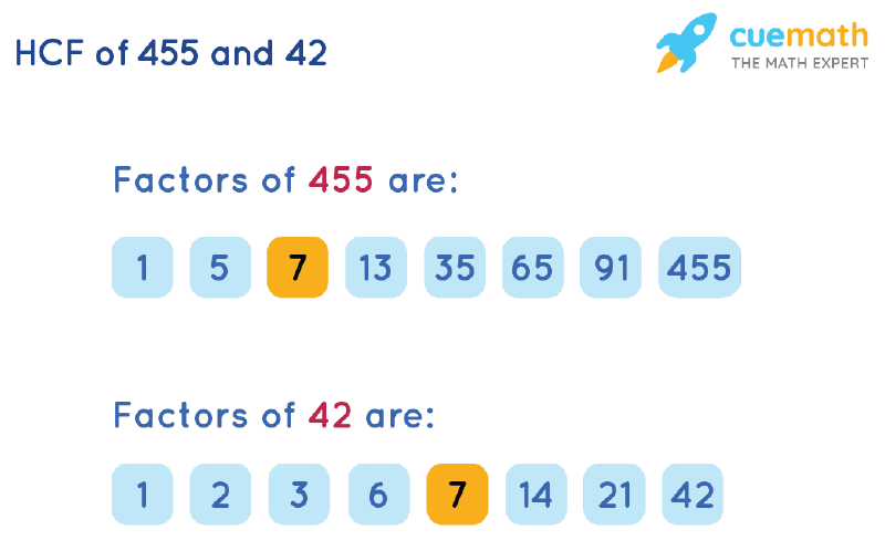 HCF of 455 and 42 by Listing Common Factors