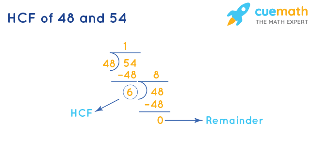 HCF of 48 and 54 by Long Division