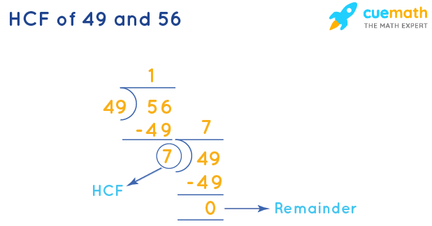 HCF of 49 and 56 by Long Division