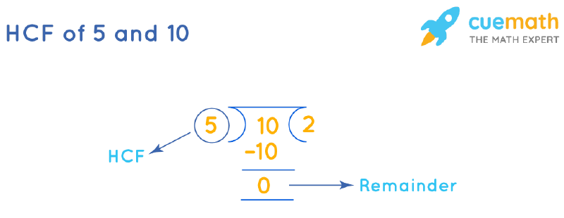 HCF of 5 and 10 by Long Division
