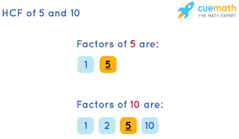 HCF of 5 and 10 by Listing Common Factors