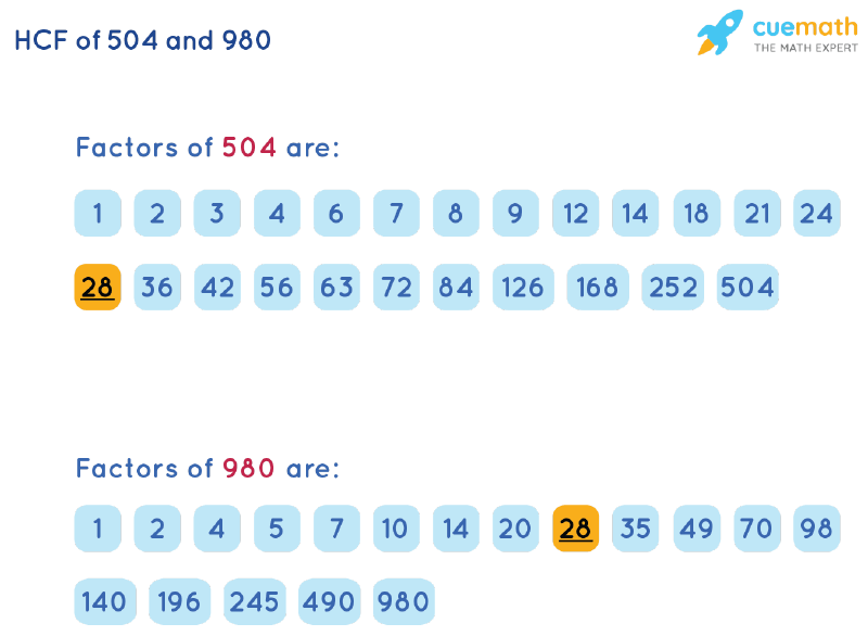 HCF of 504 and 980 by Listing Common Factors