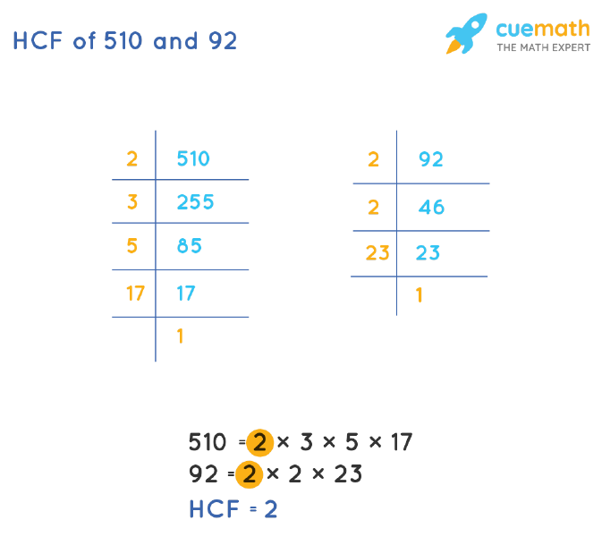 HCF of 510 and 92 by Prime Factorization