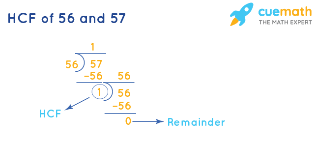 HCF of 56 and 57 by Long Division