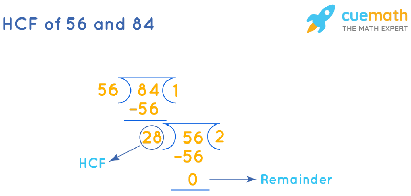 HCF of 56 and 84 by Long Division