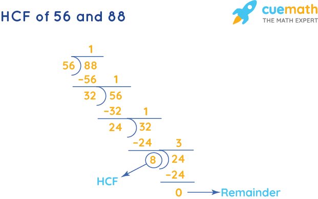 HCF of 56 and 88 by Long Division