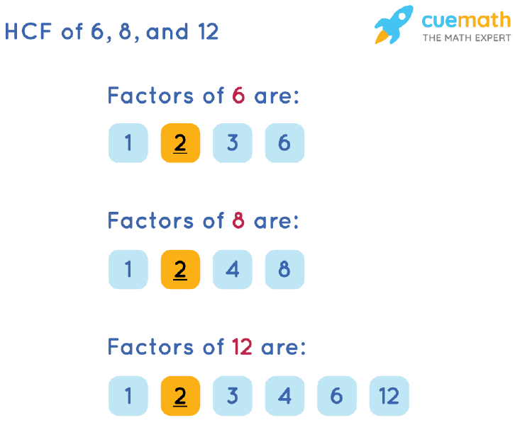 HCF of 6, 8 and 12 by Listing Common Factors