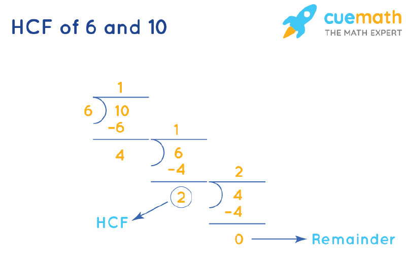 HCF of 6 and 10 by Long Division