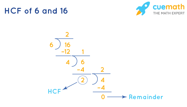 HCF of 6 and 16 by Long Division