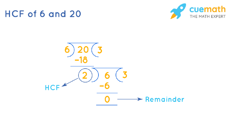 HCF of 6 and 20 by Long Division