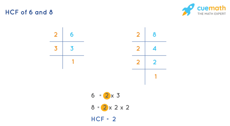 HCF of 6 and 8 by Prime Factorization